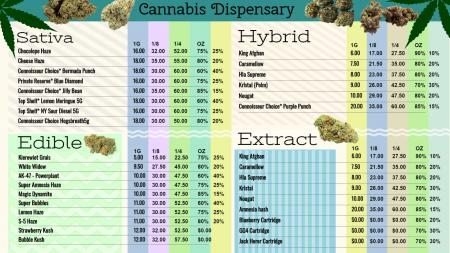 Marijuana or Cannabis dispensary menu